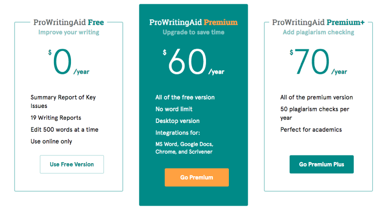 ProWritingAid Prices